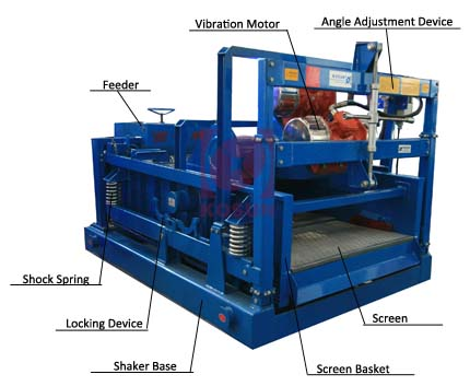 The Structure Of Stainless Steel Screen Shale Shaker High Performance Solids Control
